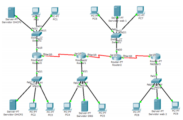 Packet Tracer Enrutamiento Dhcp Y Servidor Web Newfly