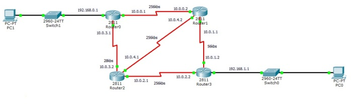 OSPF 4 routers