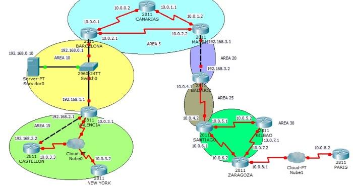 OSPF avanzado