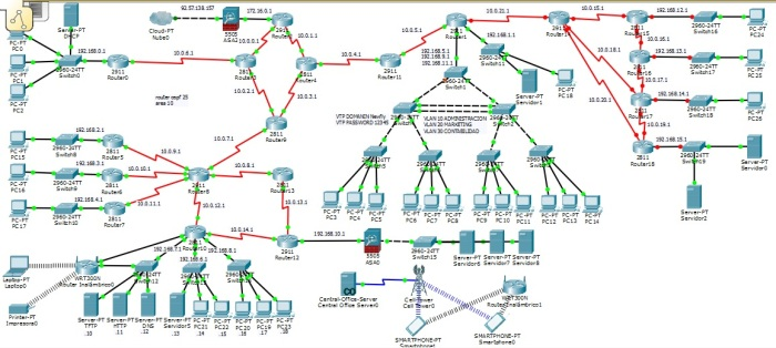 OSPF 20 routers