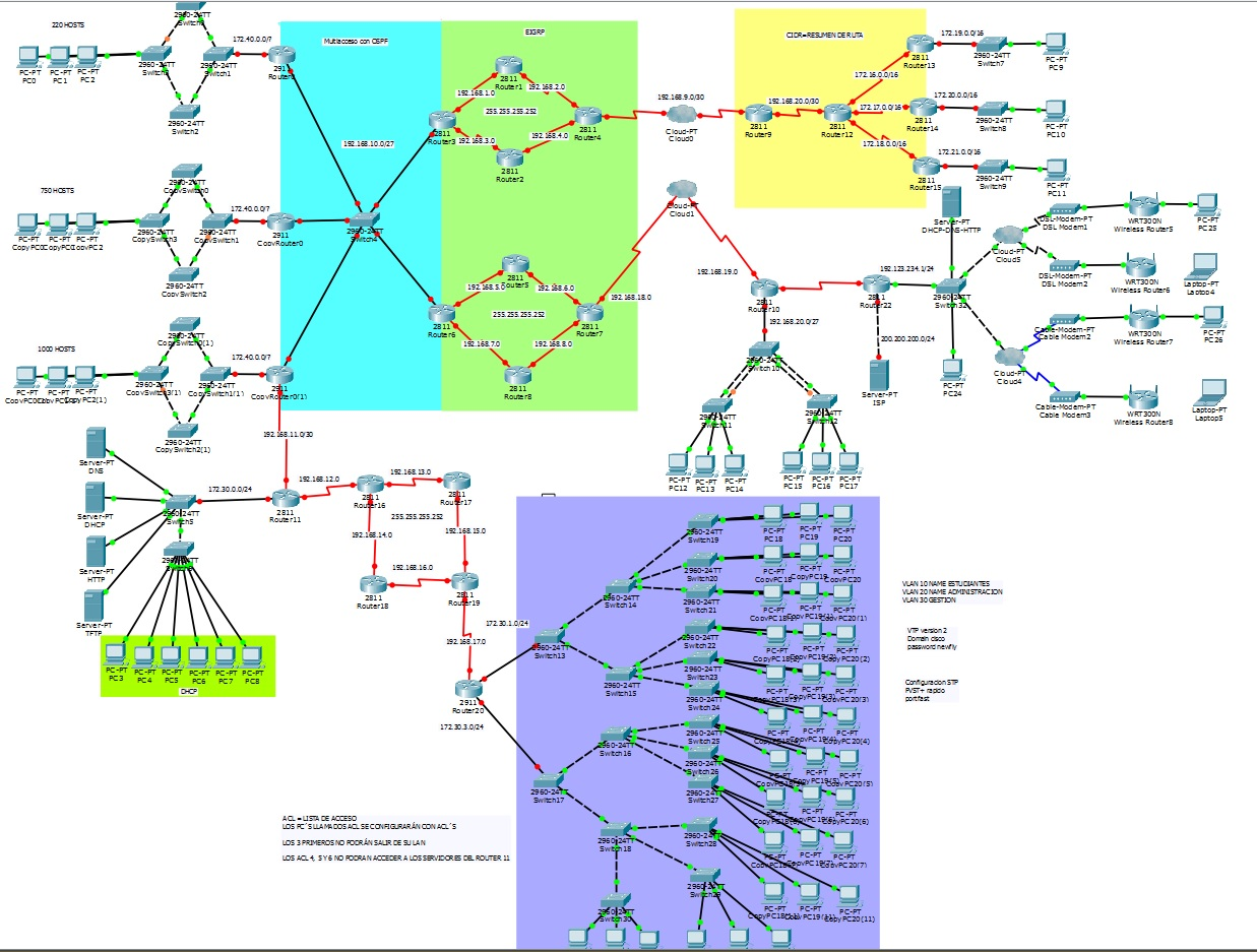 Actividad Packet Tracer avanzada | NEWfly, Redes Cisco y Packet Tracer