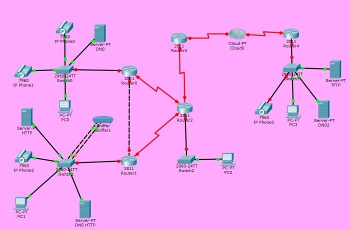 VoIP y ssh
