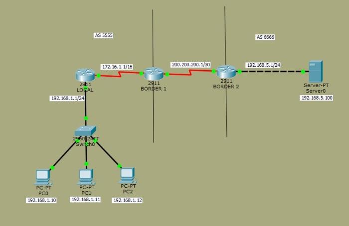 OSPF y BGP