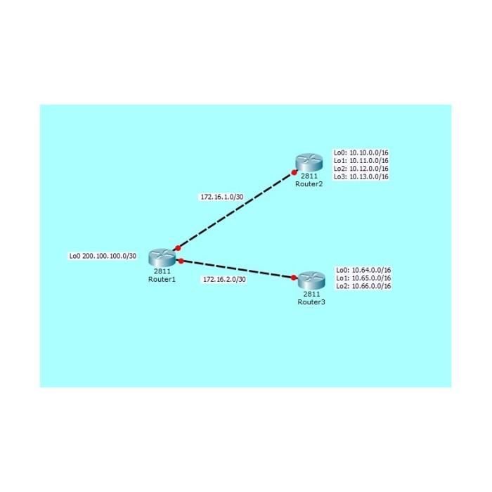 eigrp-sumarizacion